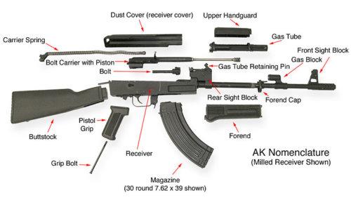 Elementele componente AK-47/74